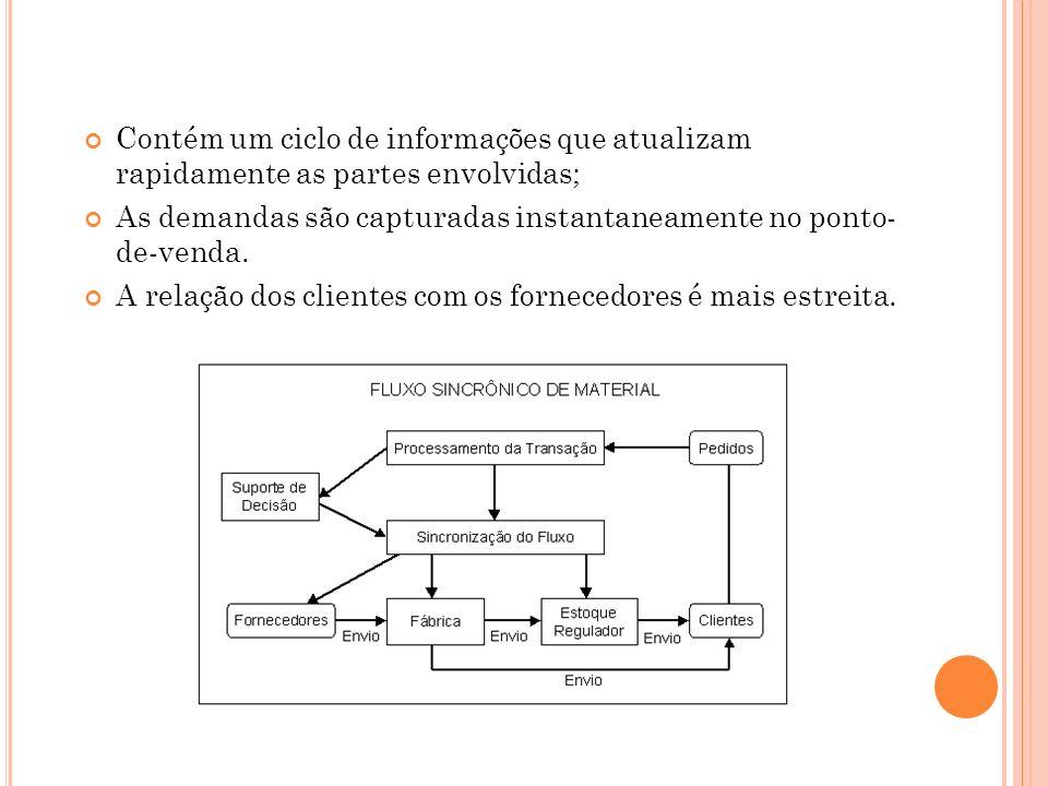 Contém um ciclo de informações que atualizam rapidamente as partes envolvidas;