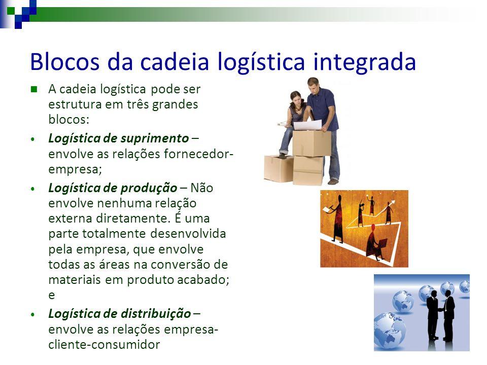 Blocos da cadeia logística integrada