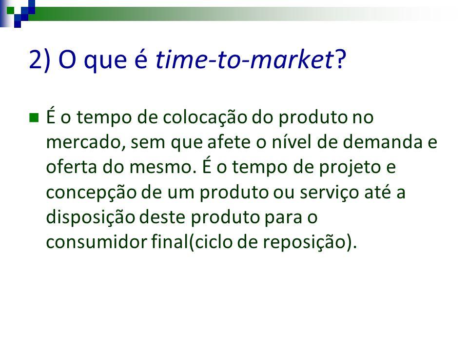 2) O que é time-to-market