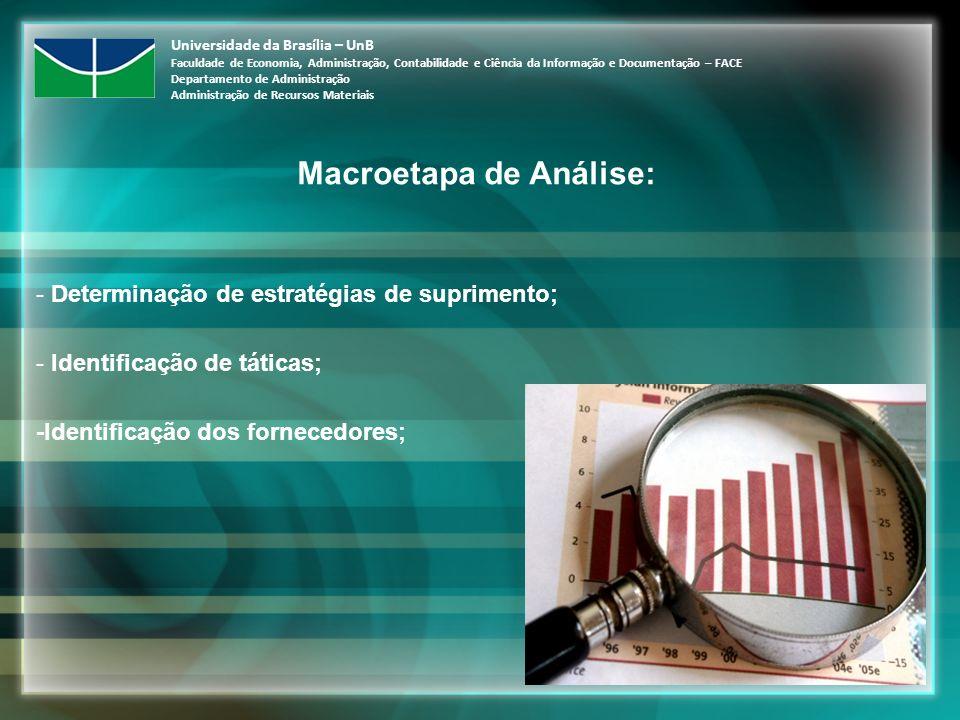 Macroetapa de Análise: