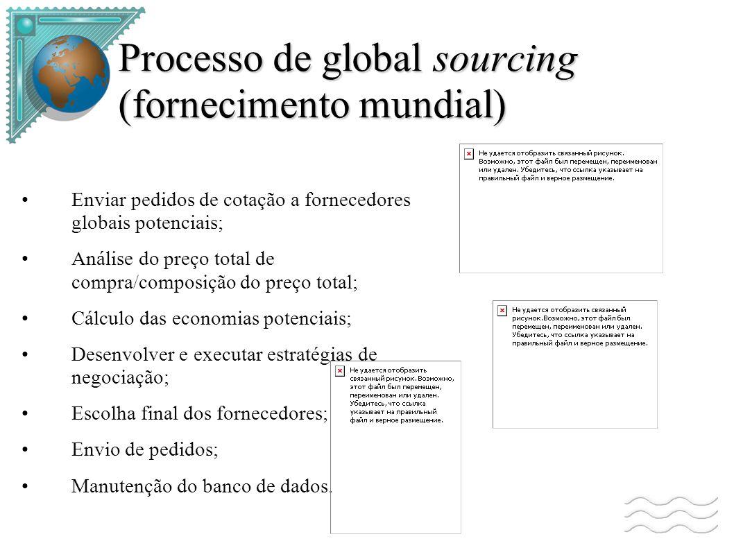 Processo de global sourcing (fornecimento mundial)