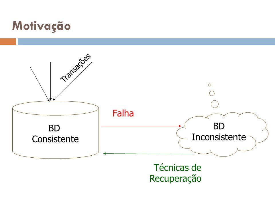 Motivação Falha BD Consistente BD Inconsistente