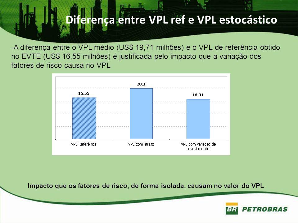 Diferença entre VPL ref e VPL estocástico