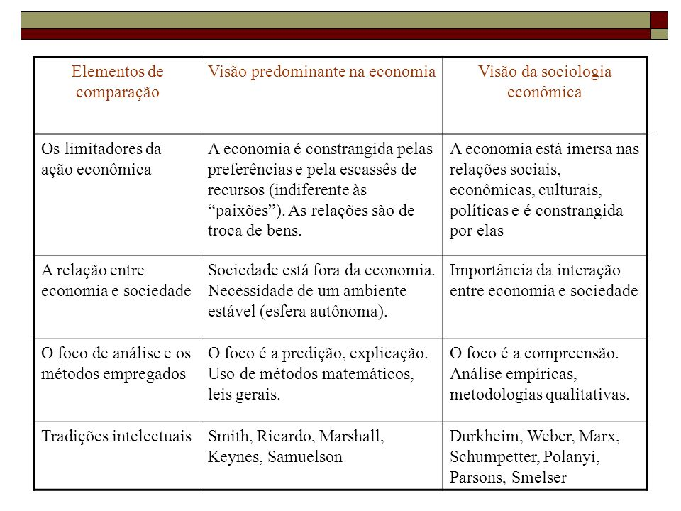 Elementos de comparação Visão predominante na economia