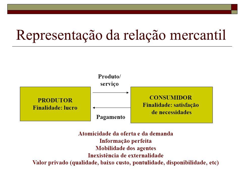 Representação da relação mercantil