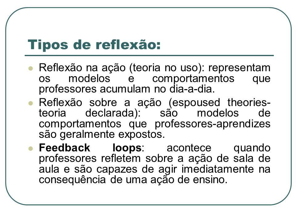 Tipos de reflexão: Reflexão na ação (teoria no uso): representam os modelos e comportamentos que professores acumulam no dia-a-dia.