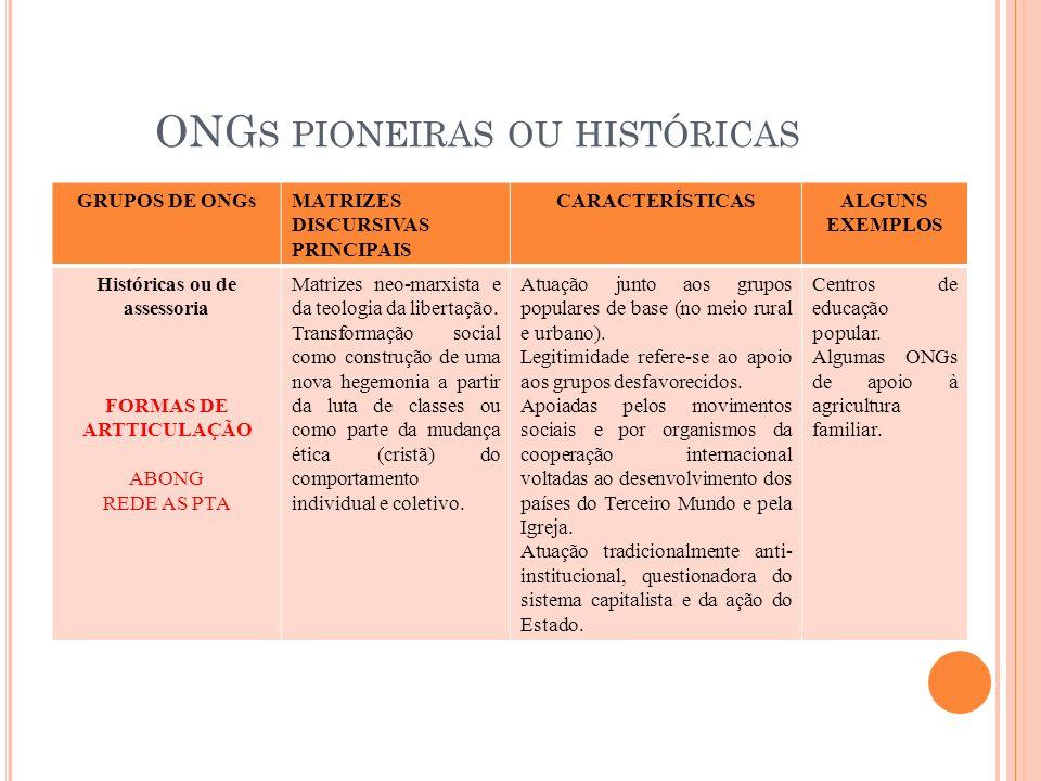 ONGs pioneiras ou históricas