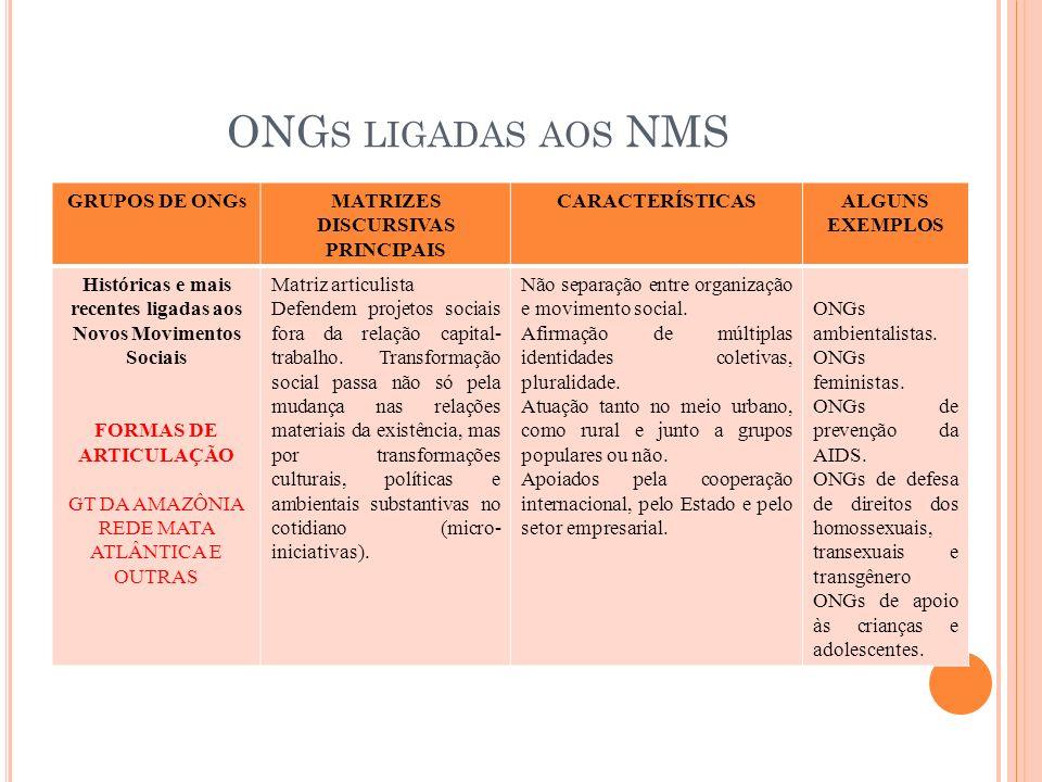 ONGs ligadas aos NMS GRUPOS DE ONGs MATRIZES DISCURSIVAS PRINCIPAIS