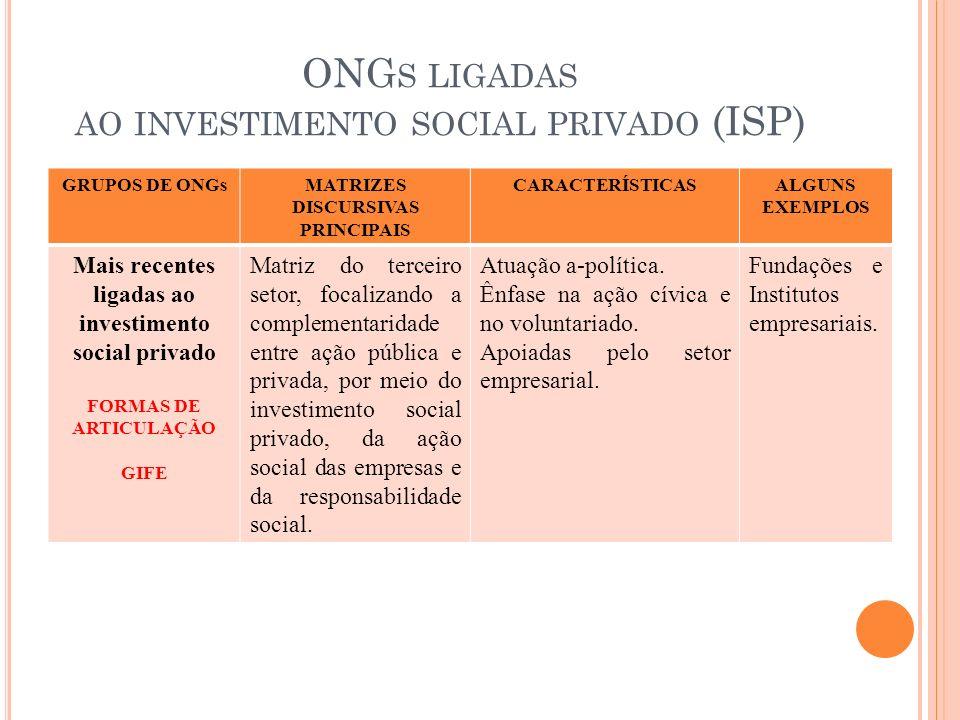 ONGs ligadas ao investimento social privado (ISP)