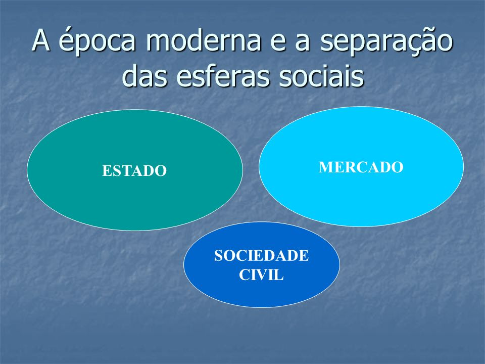 A época moderna e a separação das esferas sociais