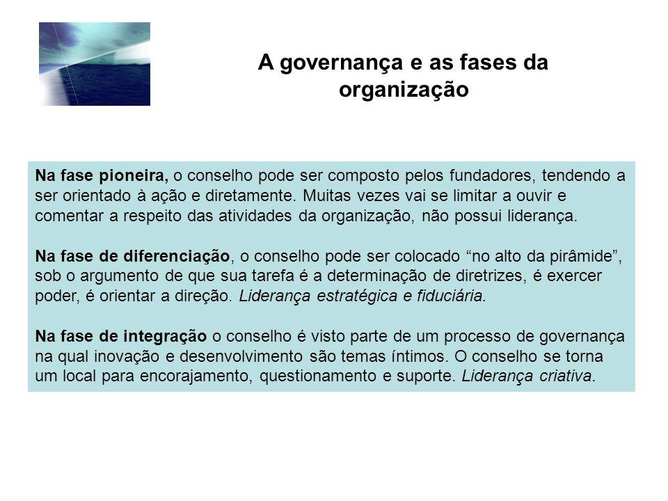 A governança e as fases da organização
