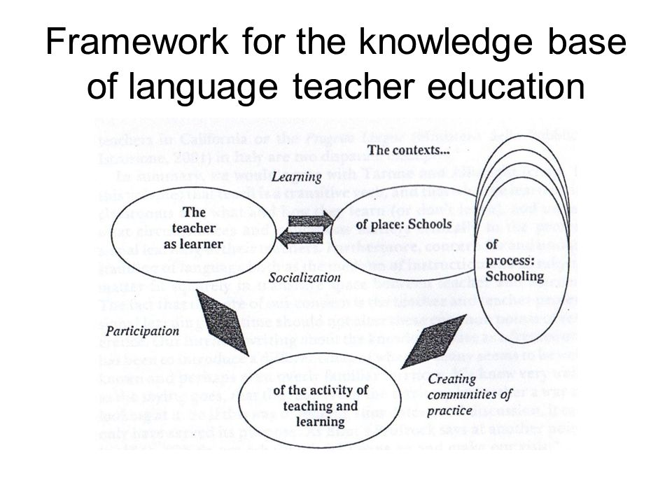 Framework for the knowledge base of language teacher education