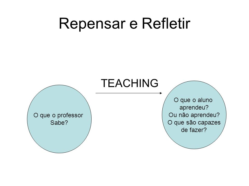 Repensar e Refletir TEACHING O que o aluno aprendeu Ou não aprendeu