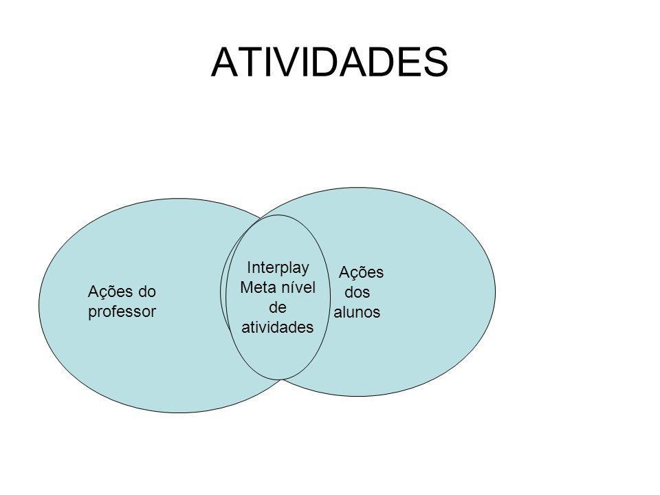 ATIVIDADES Ações Interplay dos Meta nível alunos de atividades