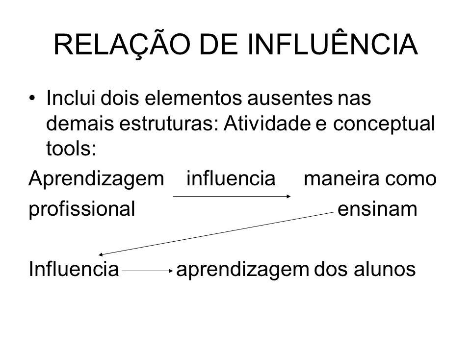 RELAÇÃO DE INFLUÊNCIA Inclui dois elementos ausentes nas demais estruturas: Atividade e conceptual tools: