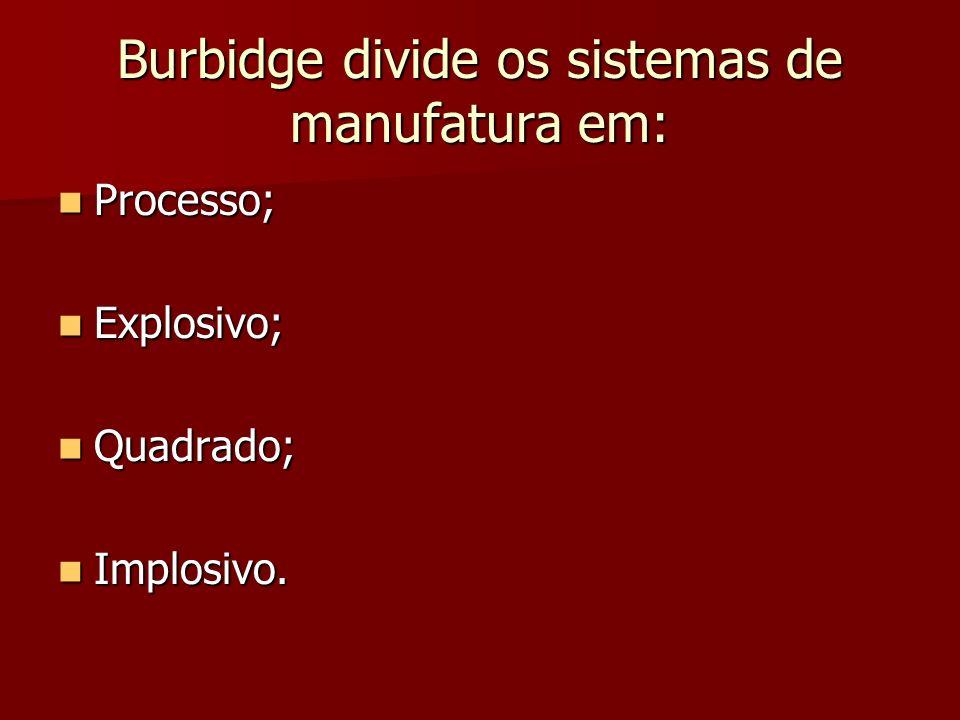 Burbidge divide os sistemas de manufatura em: