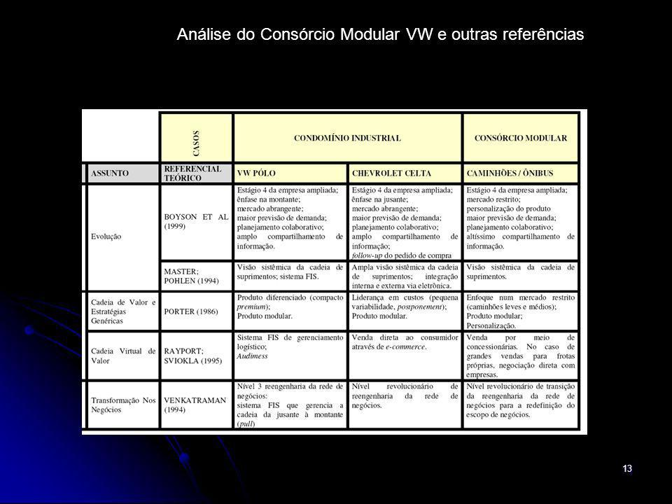 Análise do Consórcio Modular VW e outras referências