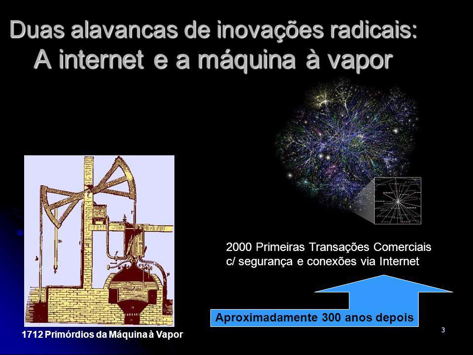 Duas alavancas de inovações radicais: A internet e a máquina à vapor