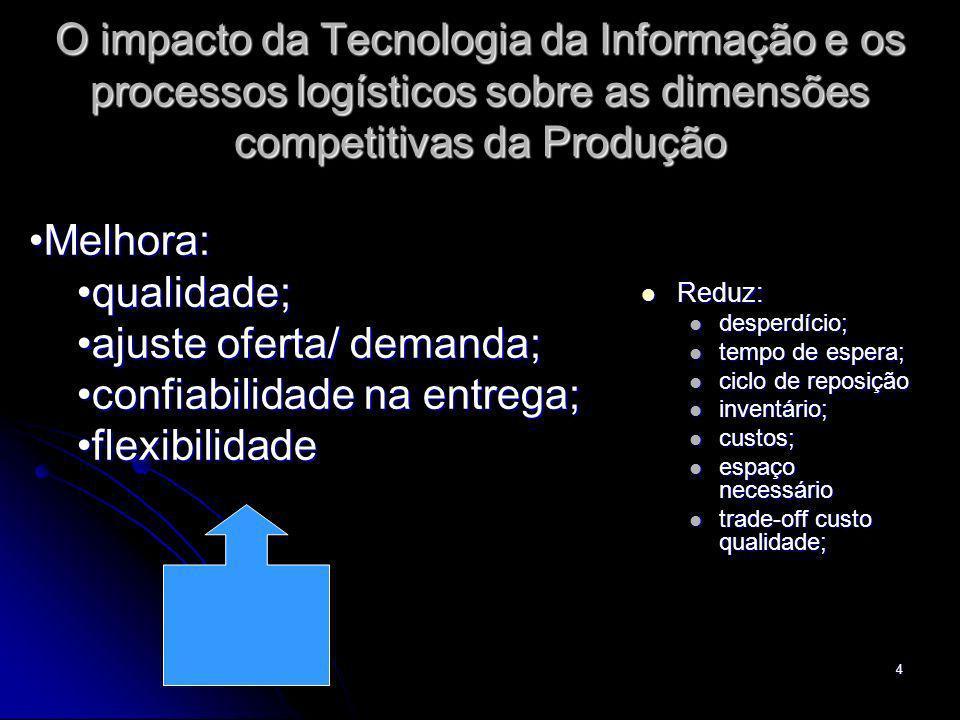 ajuste oferta/ demanda; confiabilidade na entrega; flexibilidade