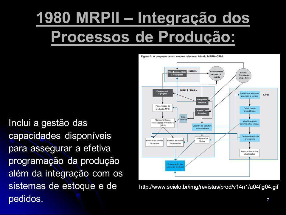 1980 MRPII – Integração dos Processos de Produção: