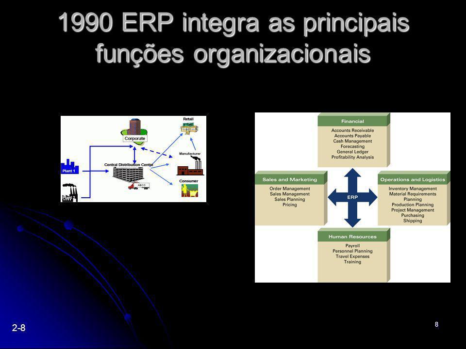 1990 ERP integra as principais funções organizacionais