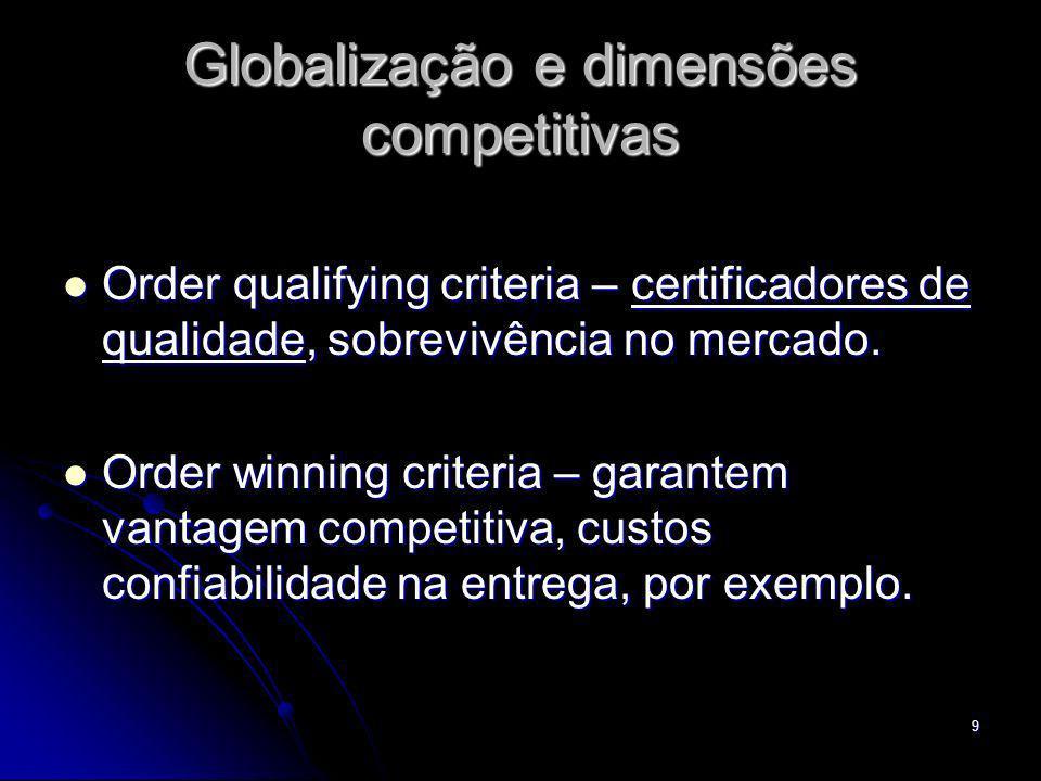 Globalização e dimensões competitivas
