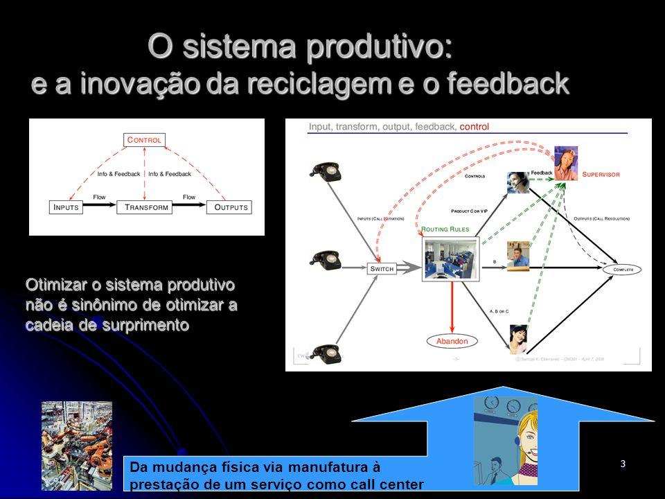 O sistema produtivo: e a inovação da reciclagem e o feedback