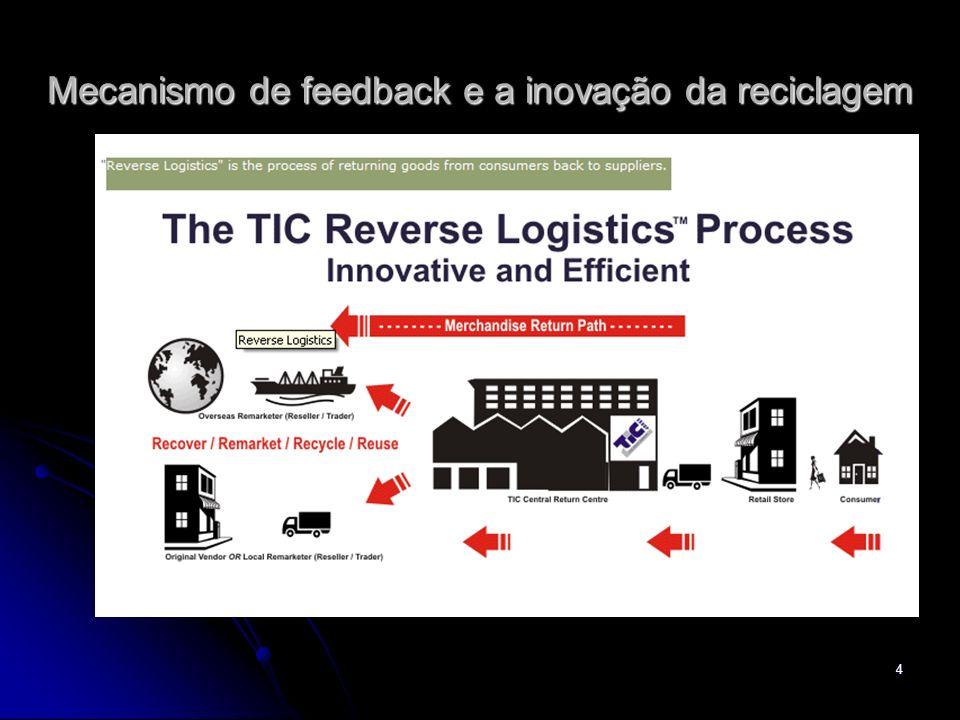 Mecanismo de feedback e a inovação da reciclagem
