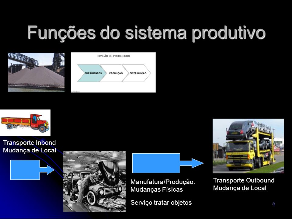 Funções do sistema produtivo