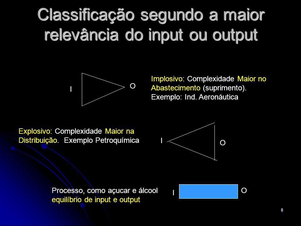 Classificação segundo a maior relevância do input ou output