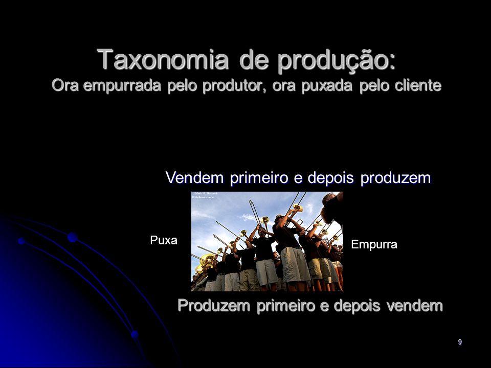 Taxonomia de produção: Ora empurrada pelo produtor, ora puxada pelo cliente