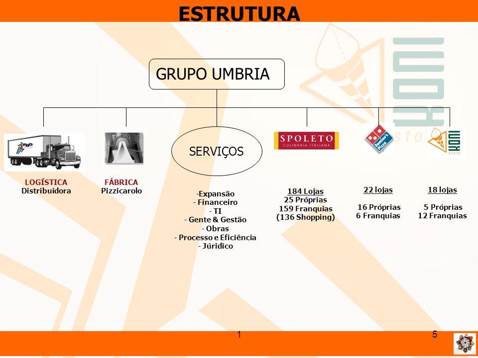 ESTRUTURA GRUPO UMBRIA SERVIÇOS 1 LOGÍSTICA Distribuidora FÁBRICA