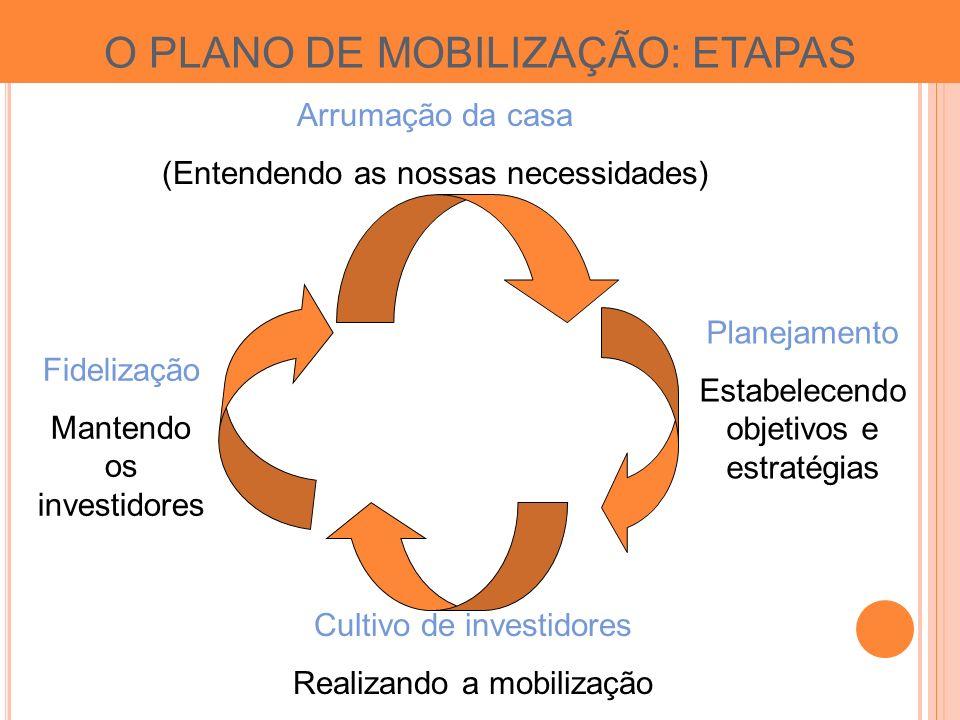 O PLANO DE MOBILIZAÇÃO: ETAPAS