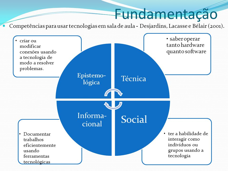 Fundamentação Social Informa-cional Técnica Epistemo-lógica