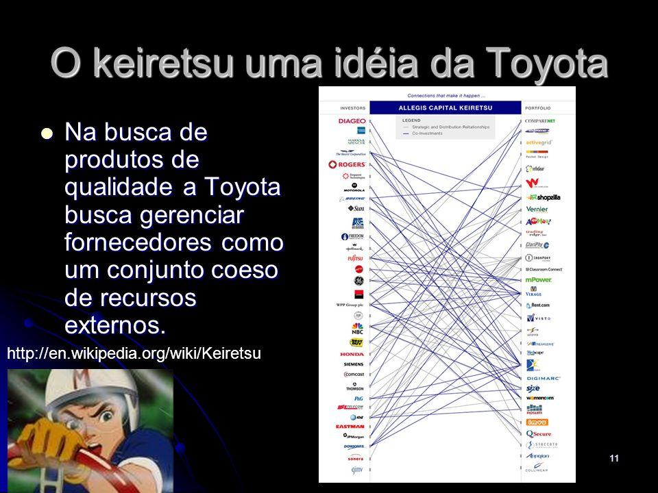 O keiretsu uma idéia da Toyota