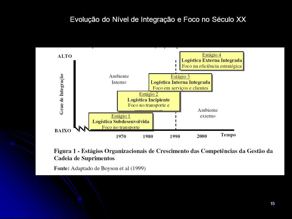 Evolução do Nível de Integração e Foco no Século XX
