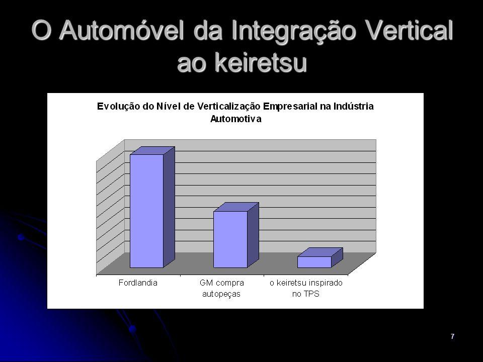 O Automóvel da Integração Vertical ao keiretsu