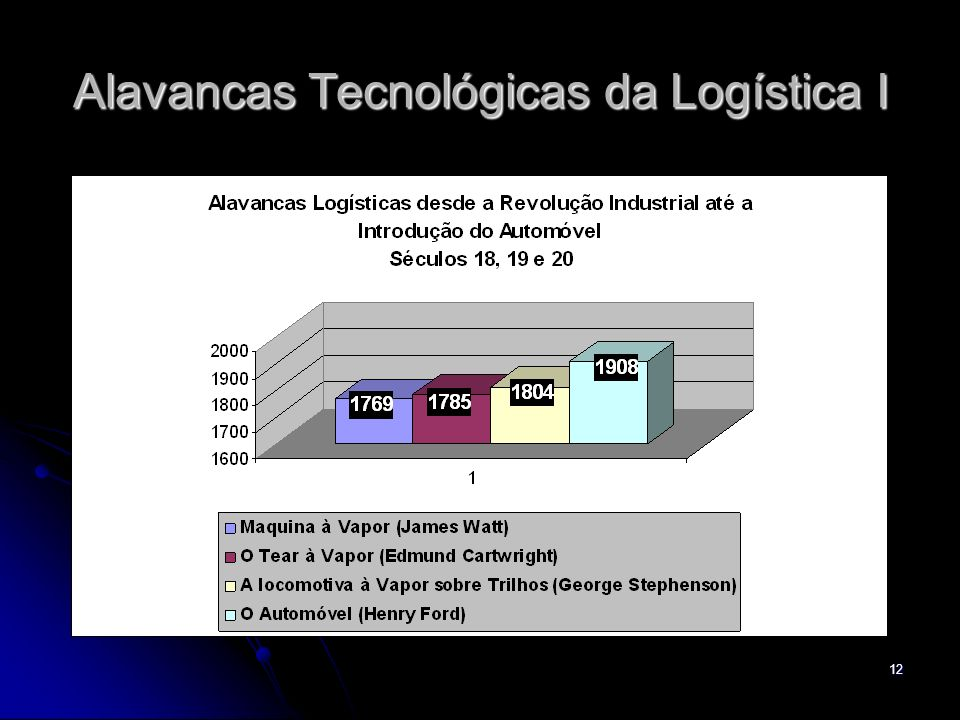 Alavancas Tecnológicas da Logística I