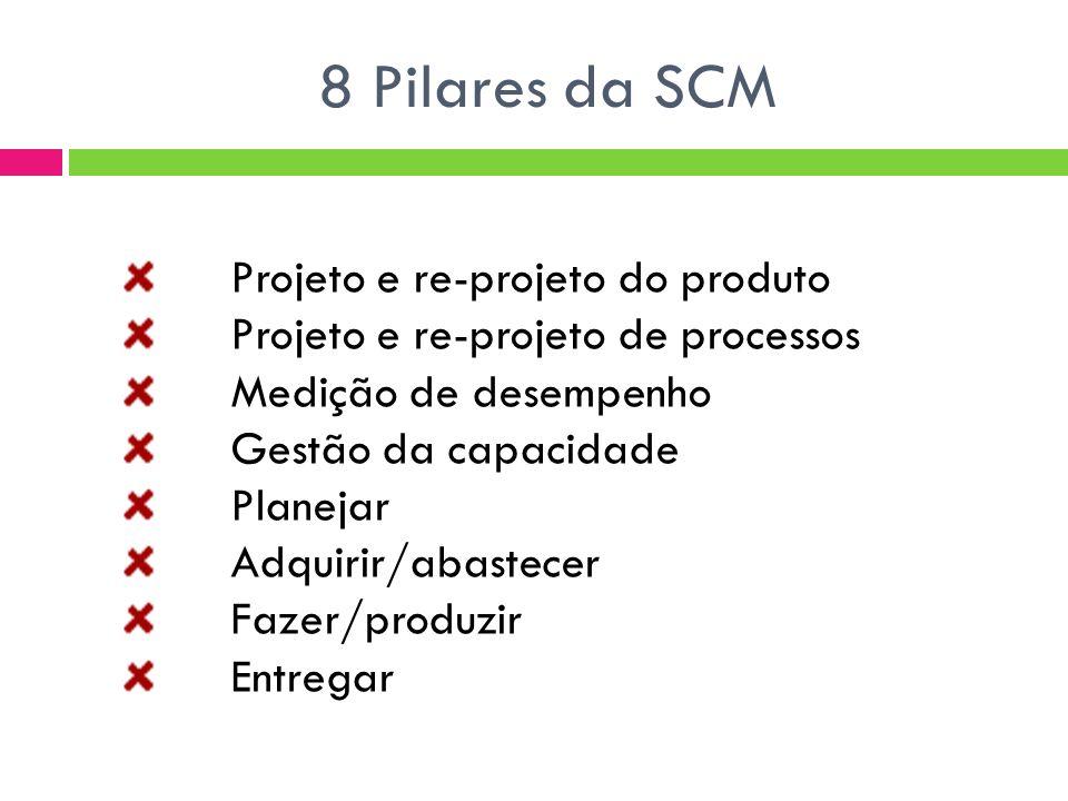 8 Pilares da SCM Projeto e re-projeto do produto