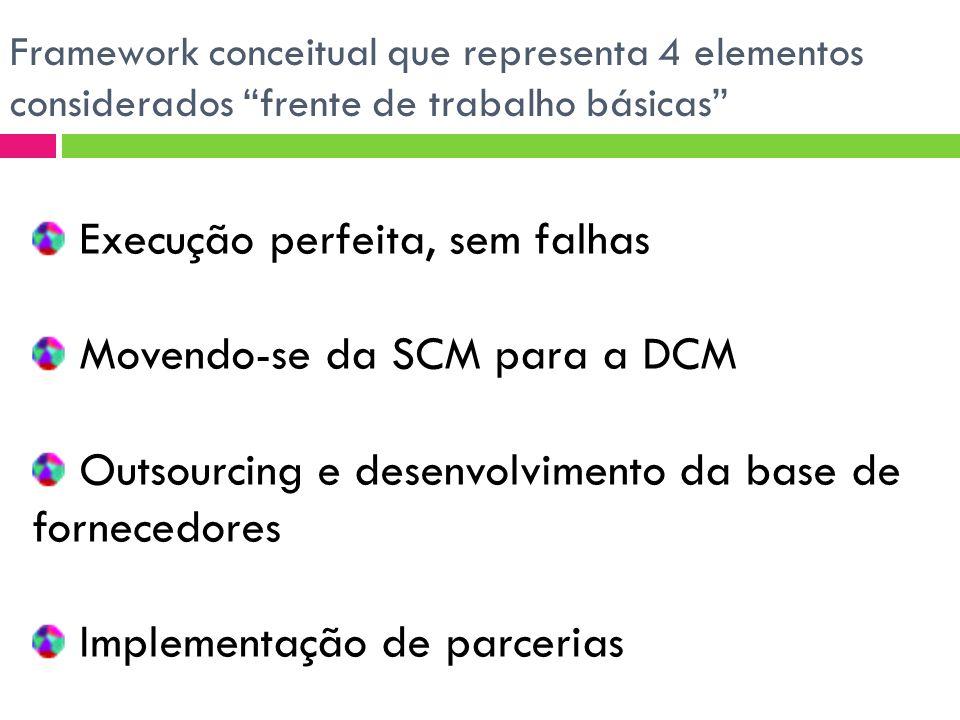 Execução perfeita, sem falhas Movendo-se da SCM para a DCM