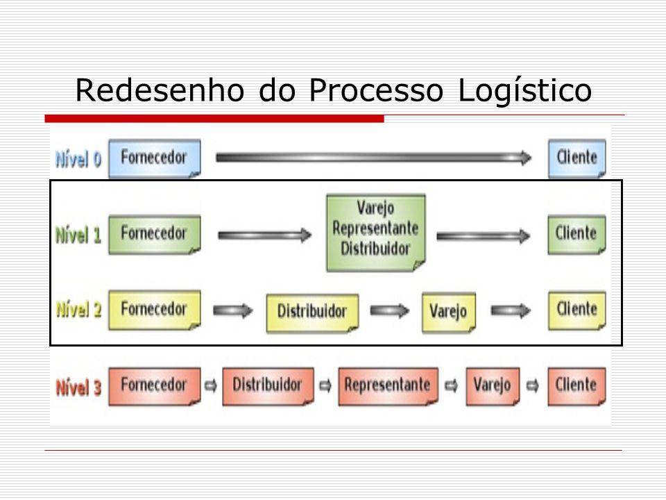 Redesenho do Processo Logístico