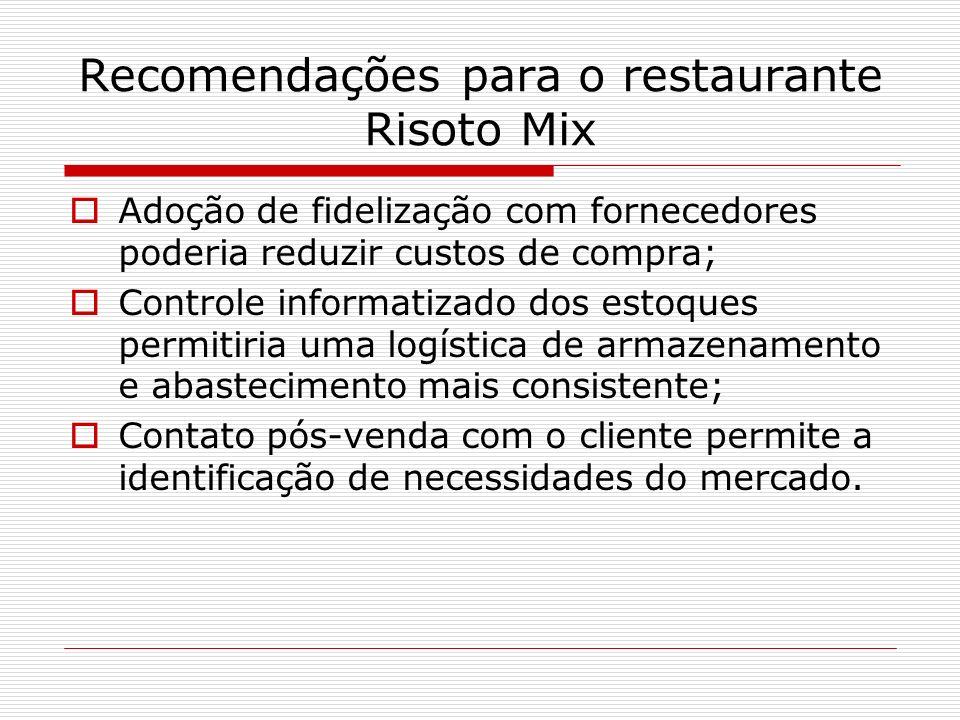 Recomendações para o restaurante Risoto Mix