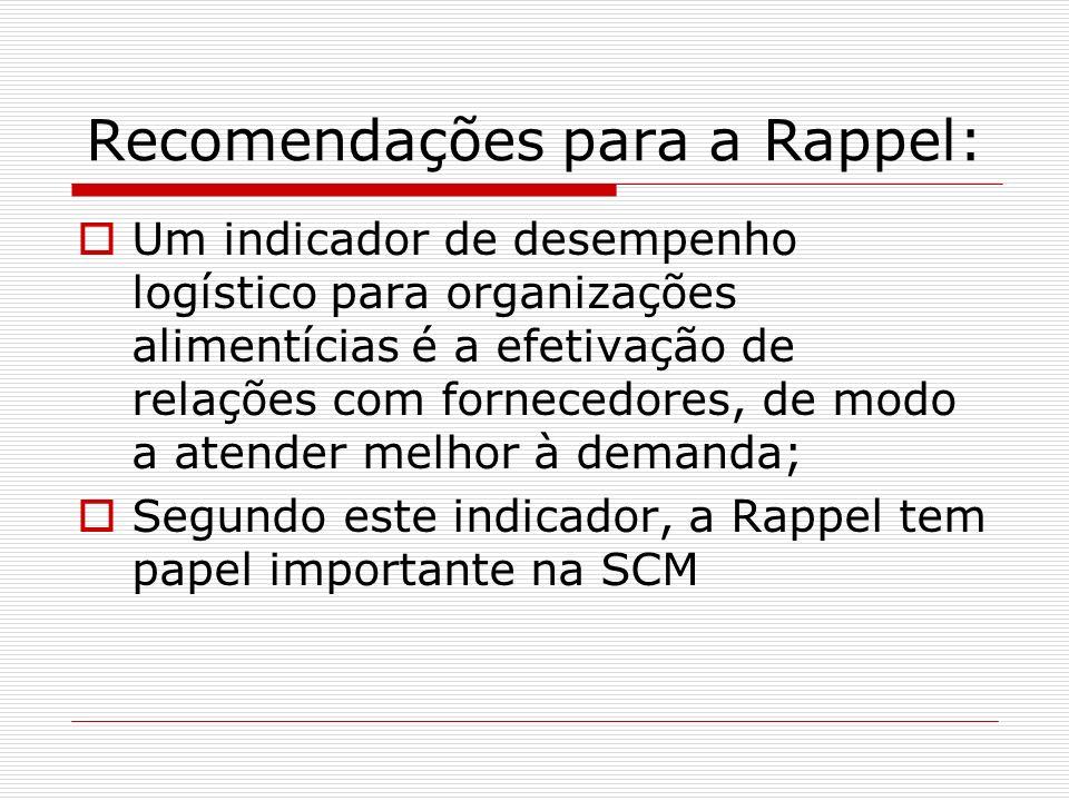 Recomendações para a Rappel: