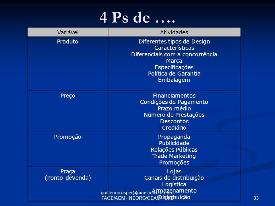 4 Ps de …. Variável Atividades Produto Diferentes tipos de Design
