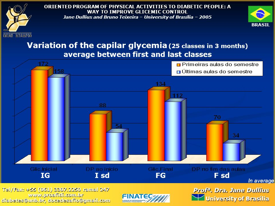 Variation of the capilar glycemia (25 classes in 3 months)