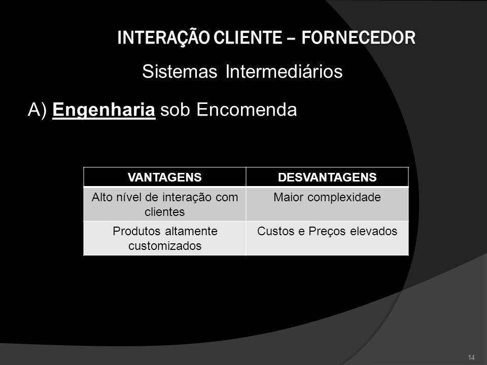 Interação Cliente – Fornecedor