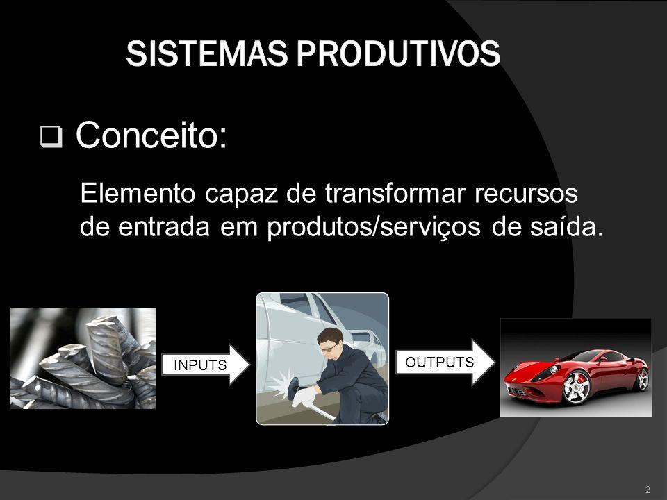 Sistemas Produtivos Conceito: