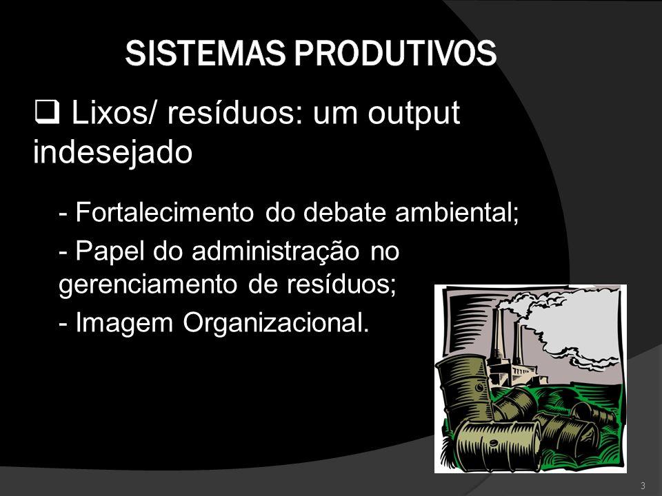 Sistemas Produtivos Lixos/ resíduos: um output indesejado