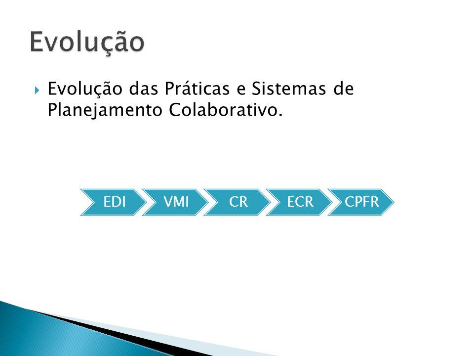 Evolução Evolução das Práticas e Sistemas de Planejamento Colaborativo. EDI VMI CR ECR CPFR