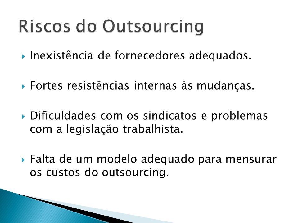 Riscos do Outsourcing Inexistência de fornecedores adequados.